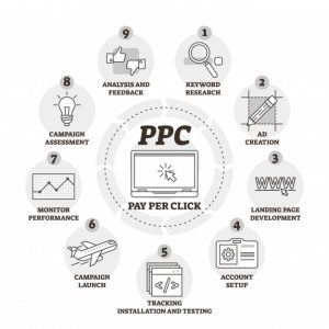 PPC Services in gurgaon